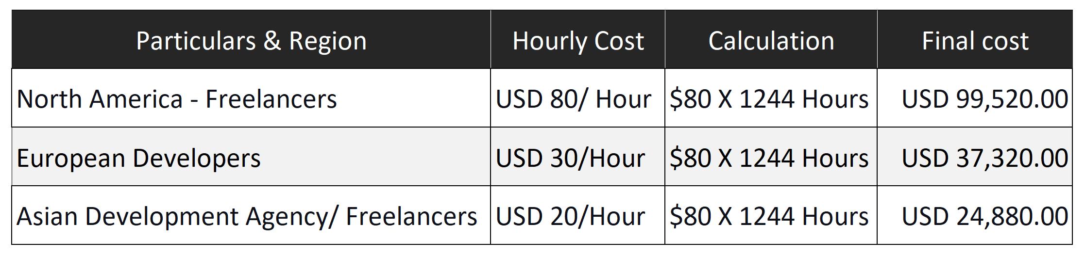 cost of development