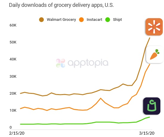 grocery delivery app stats