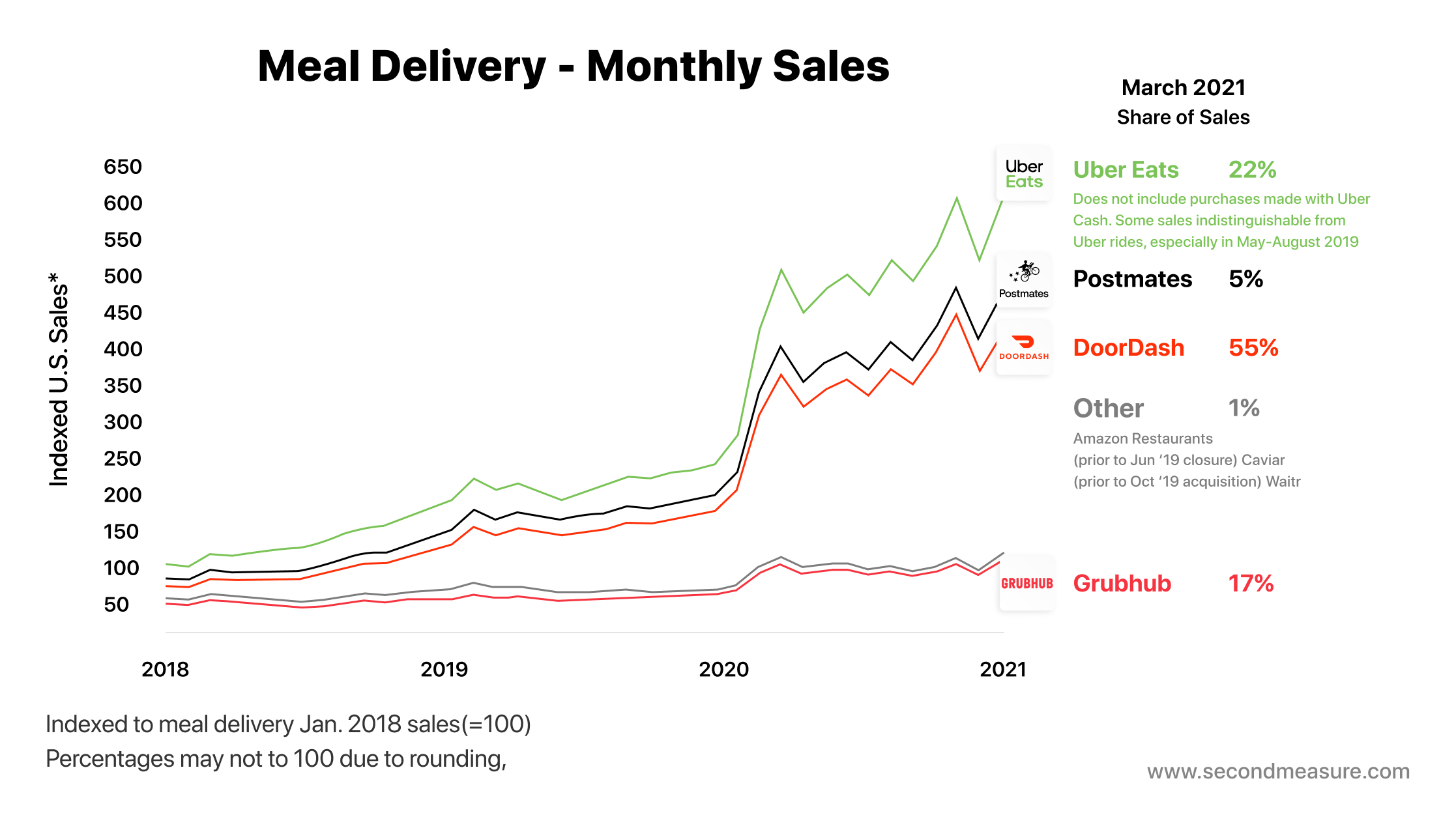 Meal Delivery Sales